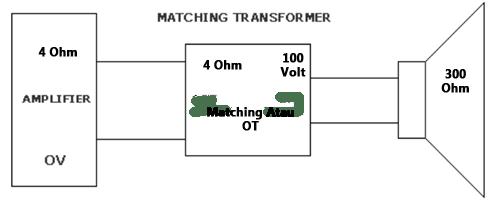Cara Memasang Trafo OT Matching Untuk Sistem Toa