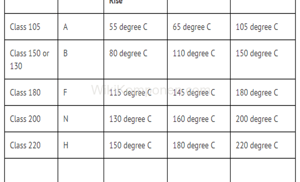 Tabel class ketahanan suhu insulasi kawat email