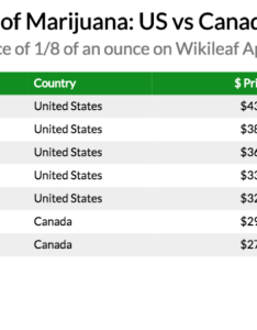 Save also here   how much marijuana costs in the united states vs canada rh wikileaf