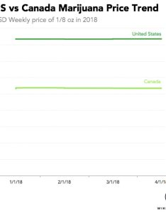 Prices of us vs canadian weed also here   how much marijuana costs in the united states canada rh wikileaf