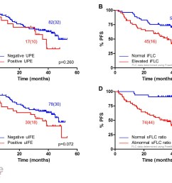 survival outcomes according to serum and urine flc characteristics at the end of induction therapy  [ 1911 x 1423 Pixel ]