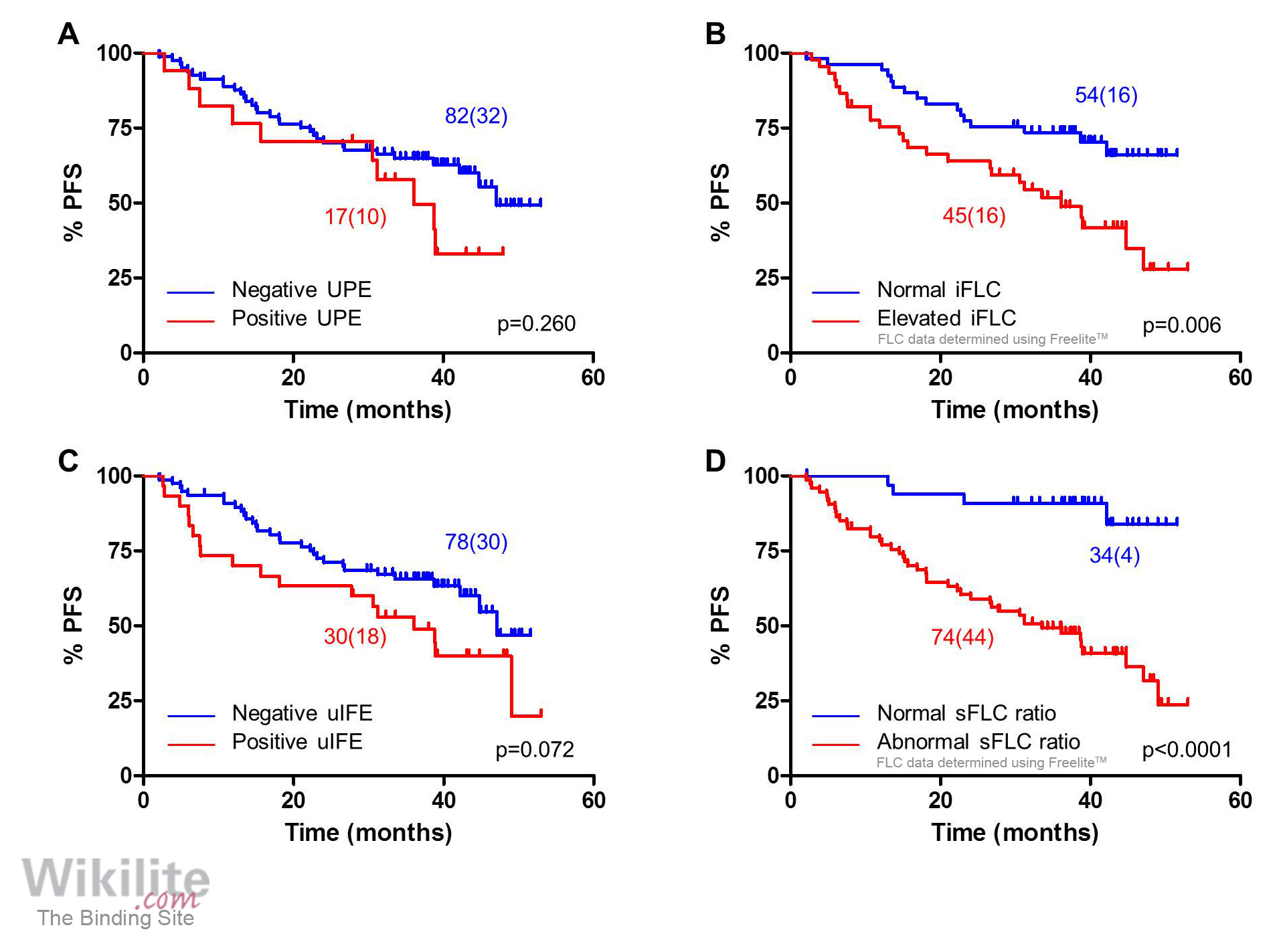 hight resolution of survival outcomes according to serum and urine flc characteristics at the end of induction therapy