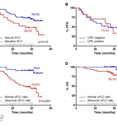 abnormal sflc measurements stratify patients with normal urine results after induction  [ 1900 x 1469 Pixel ]