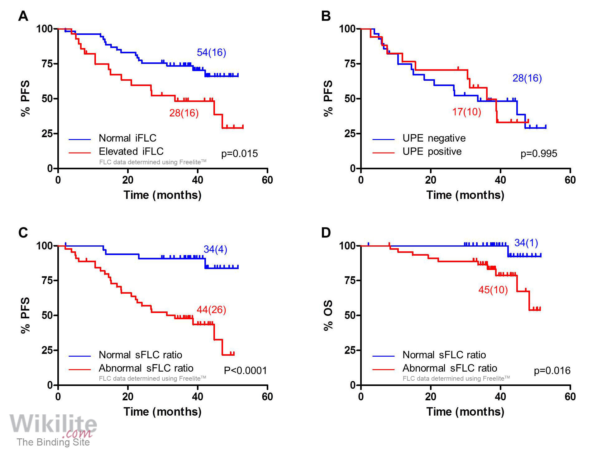 hight resolution of abnormal sflc measurements stratify patients with normal urine results after induction
