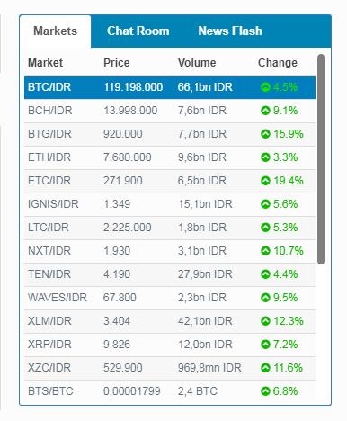 harga bitcoin 20 maret 2018