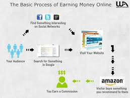 Amazon Offers 2015-Make Money Online from Amazon.com