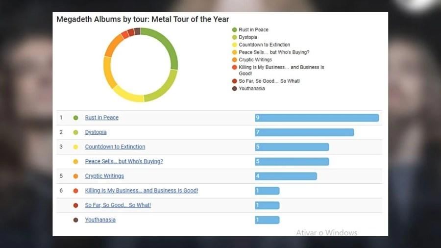 Estatísticas da setlist do Megadeth em 2021