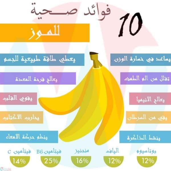 """نتيجة بحث الصور عن فوائد الموز للاطفال"""""""