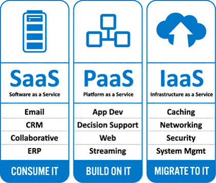 microsoft infrastructure diagram 2001 volkswagen beetle parts cloud as a service(iaas) - wikitechy