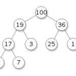 Time Complexity of building a heap
