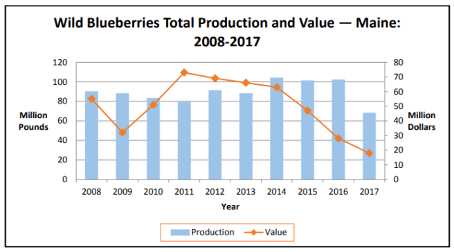 Maine Wild Blueberry Total Production and Value