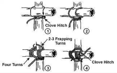 Lashing terminology including frapping, turns, and hitch