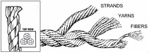 Rope construction