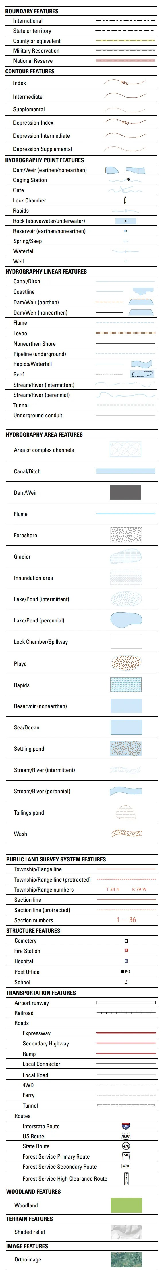 Table of topographic map symbols
