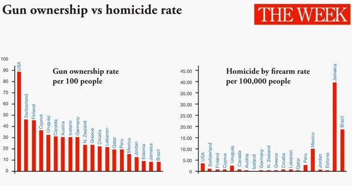 Gun ownership vs homicide rate - The Week