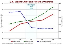 This chart shows rising crime in UK after the handbun ban (up to 2000)