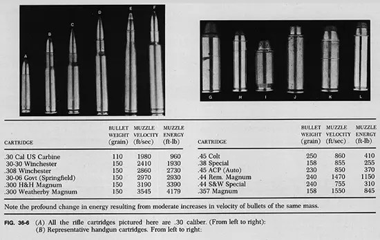 Bullet calibers and velocity