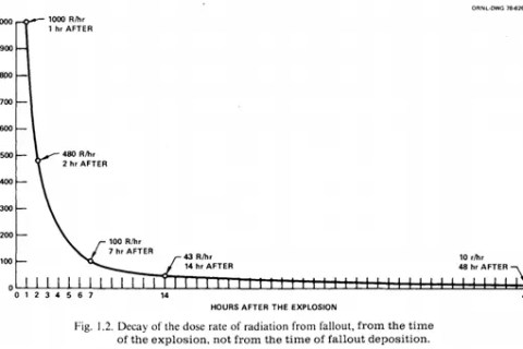 Chart showing degradation of nuclear fallout strength