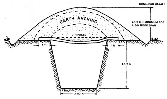 In-ground door-covered trench shelter plan