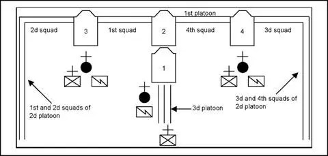 Company line formation with vehicles 1 platoon lateral general support