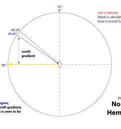 calculating the sun position northern hemisphere [ 1280 x 871 Pixel ]