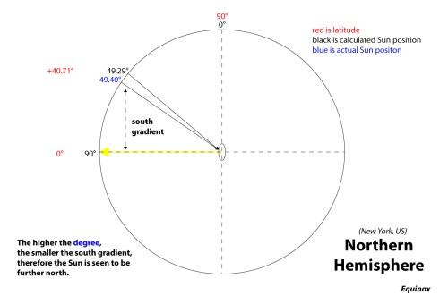 small resolution of calculating the sun position northern hemisphere