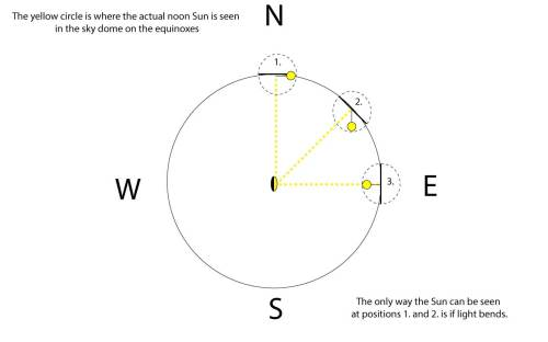 small resolution of actual sun position in concave earth