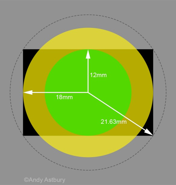 ImageCircle 853x900 Lens Performance