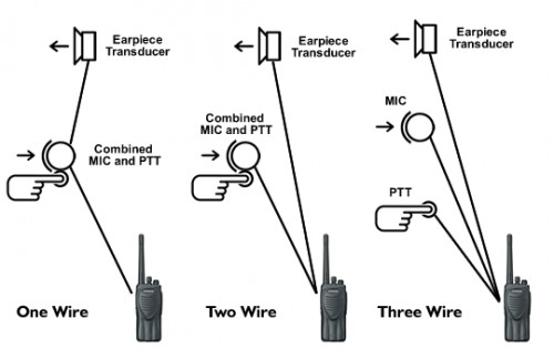 one two and three wire what does it mean  wildtalk