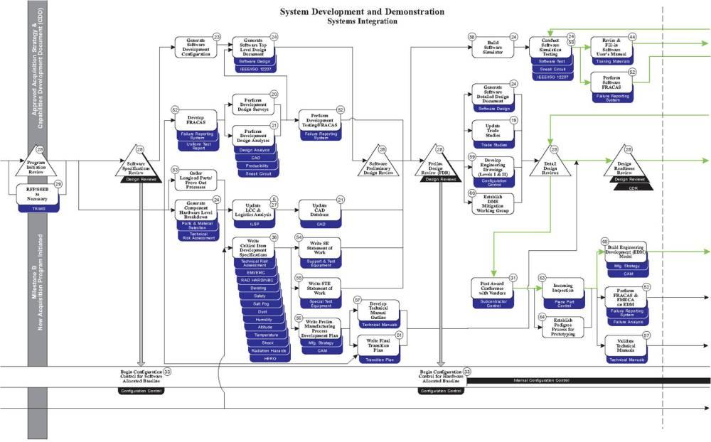 medium resolution of systems engineering