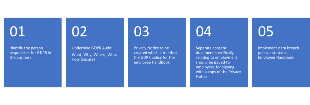 hr steps to implement gdpr