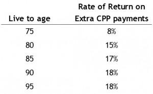 Return on CPP Investment « WilliamJack