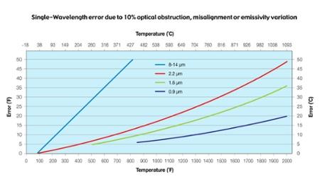 top 3 steel temperature