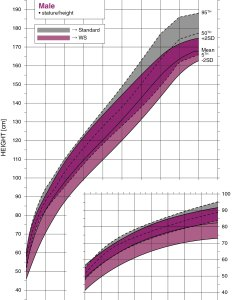 Williams syndrome male height growth chart also canada rh williamssyndrome