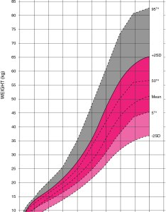 Williams syndrome female weight growth chart also canada rh williamssyndrome
