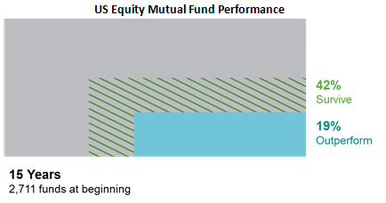 USEquityMFPerformance