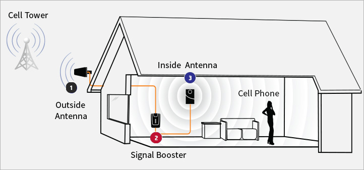 54 INFO HOW SIGNAL BOOSTER APP WORKS WITH VIDEO TUTORIAL
