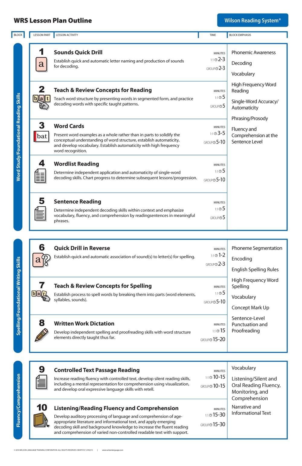 medium resolution of Lesson Plan   Wilson Language Training