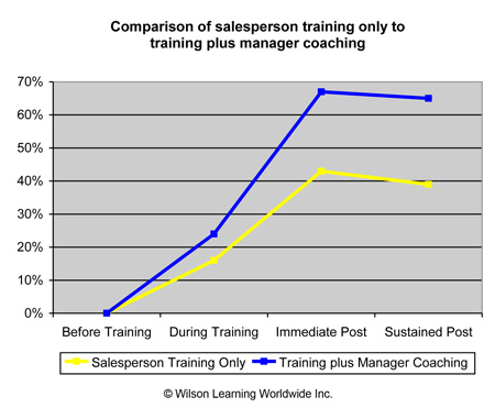 Comparison of salesperson training only to training plus manager coaching