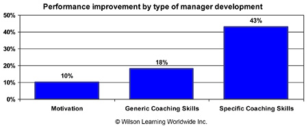 Performance improvement by type of manager development