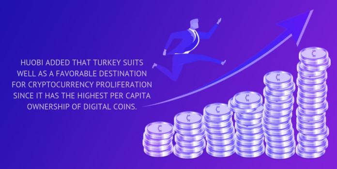 Huobi added that Turkey suits well as a favorable destination for cryptocurrency proliferation since it has the highest per capita ownership of digital coins.