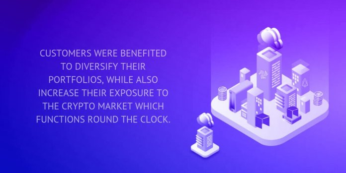 Customers were benefited to diversify their portfolios, while also increase their exposure to the crypto market which functions round the clock.