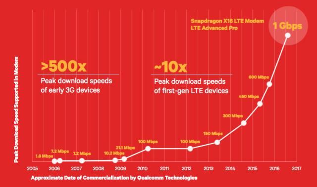 Qualcomm承諾新晶片 LTE下載速度將達1Gbps - winandmac.com