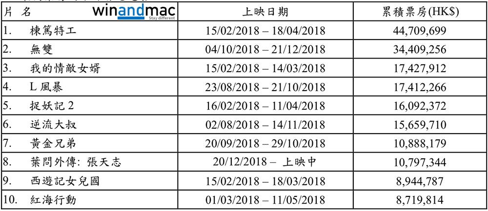 2018年香港電影最高票房頭十位 無人想到竟有子華神份?! - winandmac.com