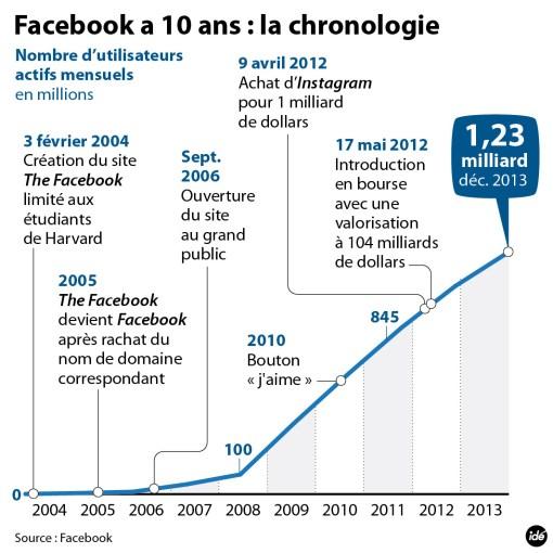 Facebook infographie 10 ans