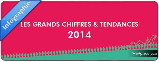 Chiffres et tendances du web 2014