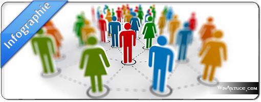 Nombre d'utilisateurs sur les réseaux sociaux en 2014