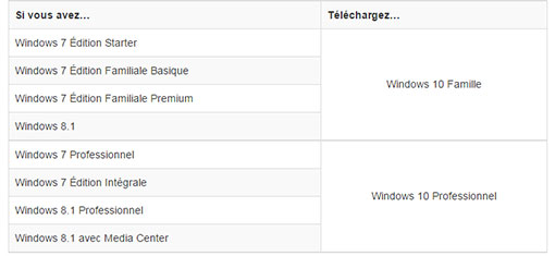 Télécharger Windows 10 RTM