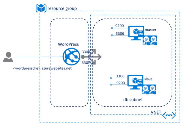 WordPress-Azure-Template Microsoft releases Azure template for WordPress/MySQL