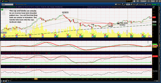 Cup and handle $AAPL